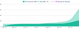 LinksSpy November MRR growth chart