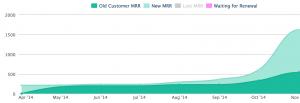 LinksSpy November MRR growth chart