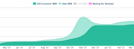 MRR growth graph for LinksSpy